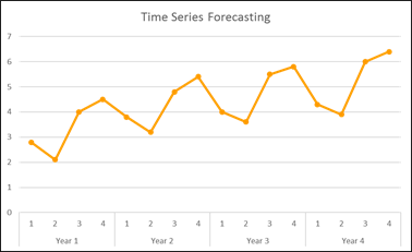 What is time series analysis? What are its advantages and
