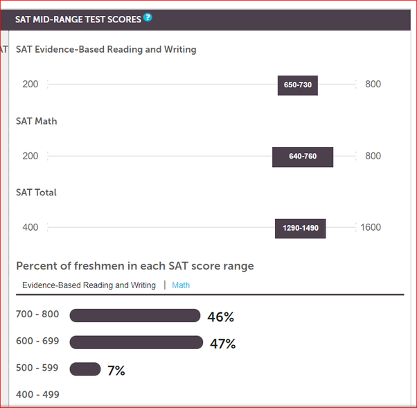 what sat score is required for nyu stern