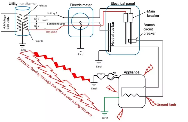 How exactly does earthing grounding protect people in the home this is a schematic showing a ground connection from the appliance case directly into the ground ccuart Image collections