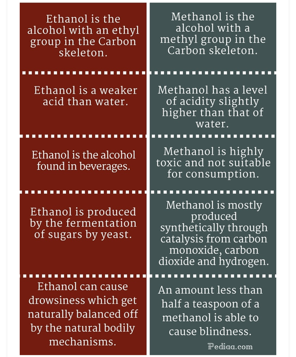Methanol Vs Ethanol >> What Are Any Two Differences Between Methanol And Ethanol Quora