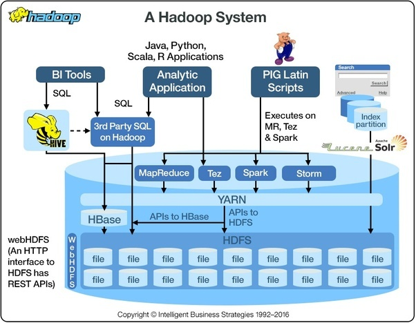 What Is The Best Option To Get Hadoop Training In