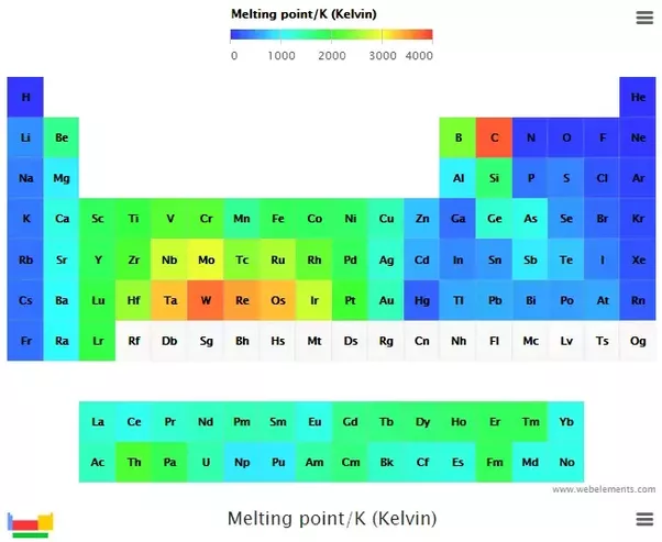 What Happens To The Melting And Boiling Points Across A Period Quora