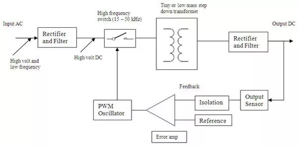 what is smps and how can i make my own power supply with current rh quora com Switching Power Supply Circuit Diagram Switching Power Supply Circuit Diagram