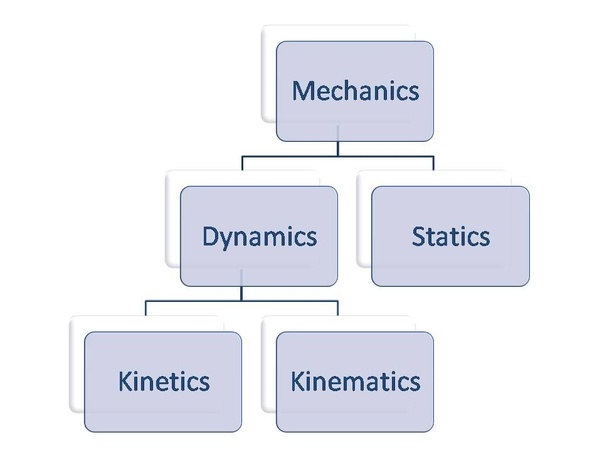 Mechanics Is The One Umbrella Term Which Includes Two Branches Namely Statics And Dynamics Further Divided Into Sub Called
