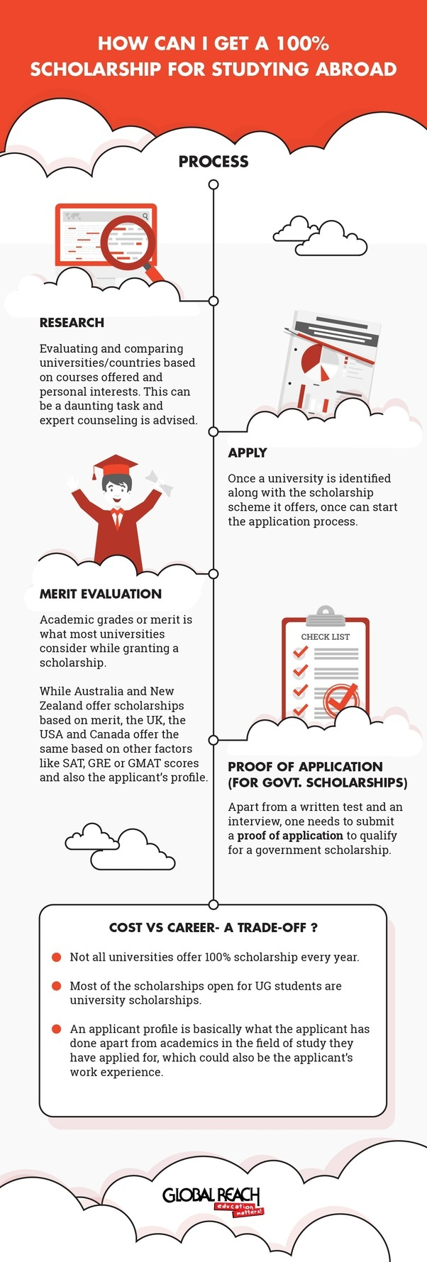 How to get a full scholarship to study abroad in Australia