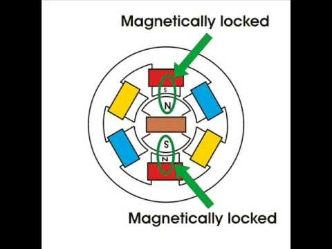 ... and to start this motor magnetic locking to be done as shown below means by rotating the rotor at the same speed of stator magnetic field changes.
