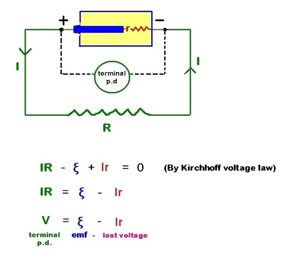 Why Is A Potential Difference Always Less Than An Electromotive