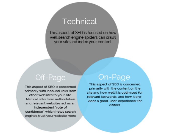 What are your top technical SEO to do items for 2019? - Quora