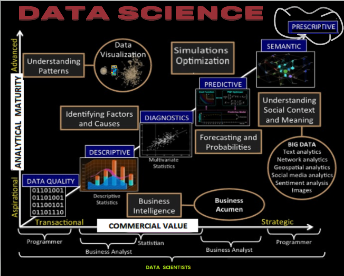 explaining data science and machine learning