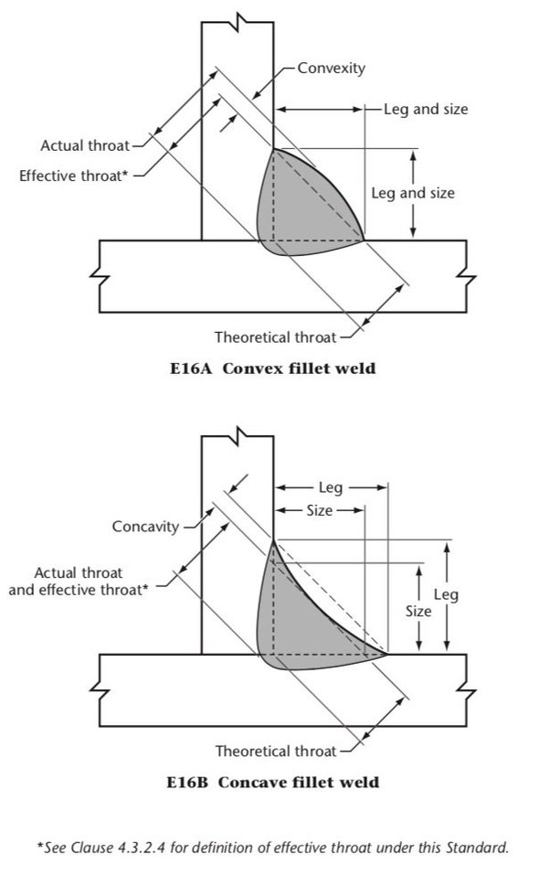 weld throats diagrams