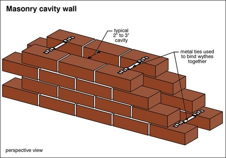 Is a brick wall made of a single layer of bricks sturdy for What is brick veneer house