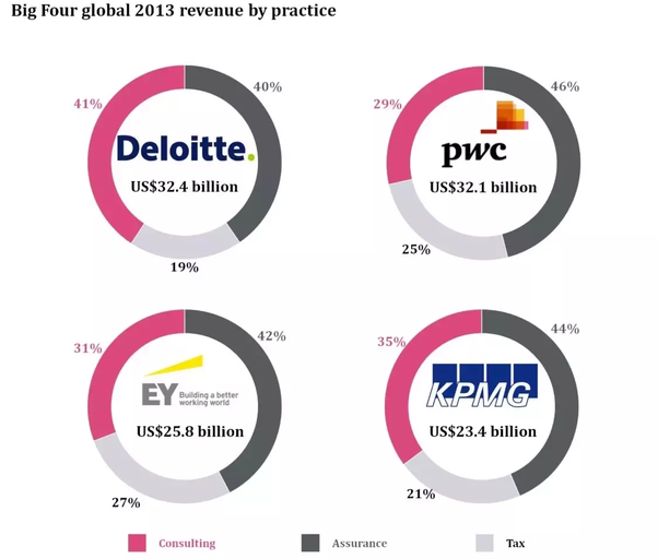 PwC vs EY vs Deloitte vs KPMG in consulting? Which looks