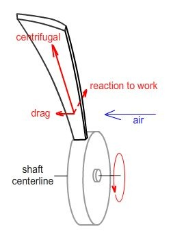 What Type Of Forces Act On An Aircraft Fan Blade Quora