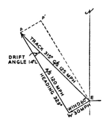 What is the plane's resultant velocity if a plane is flying due