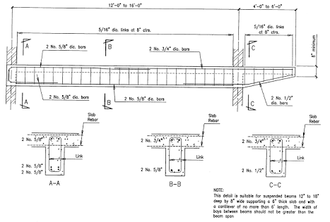 What steel size would I select for a cantilever beam for a span of