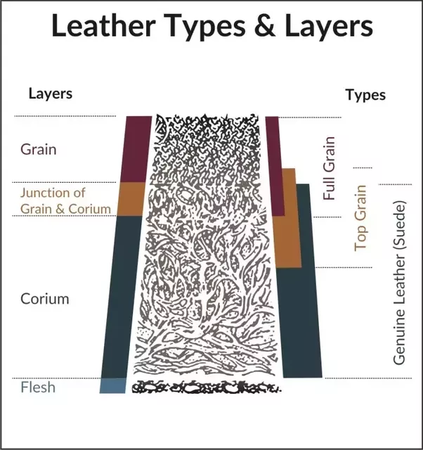 What S The Difference Between Full Grain Leather And Top