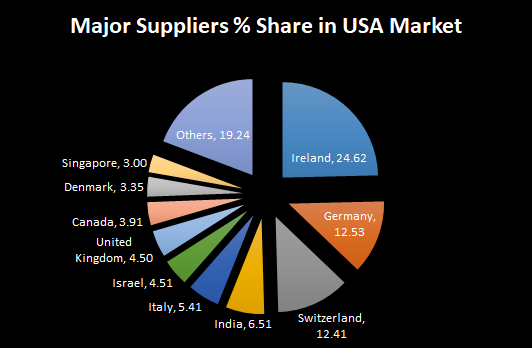 I am from Oman  What product I can export to USA? - Quora