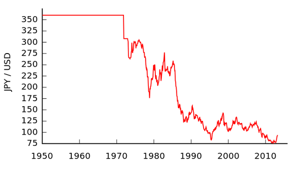 Why Is The Japanese Yen So Weak In Comparison To The Dollar Even If