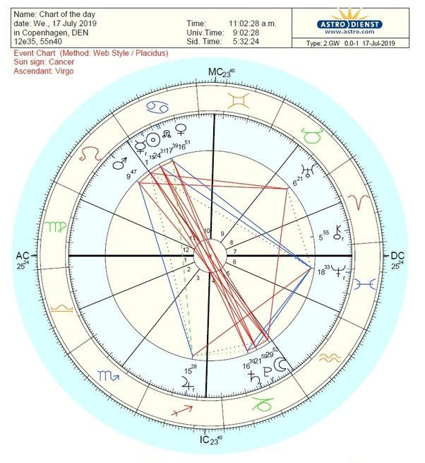 Could anyone tell about my career in abroad as per astrology