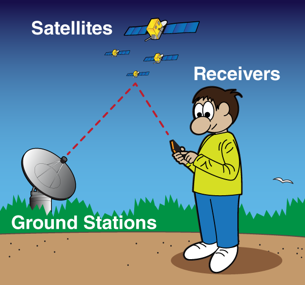 how to work your gps As we noted above, the gps receiver needs 4 satellites to work out your position in 3-dimensions if only 3 satellites are available, the gps receiver can get an approximate position by making the assumption that you are at mean sea level.