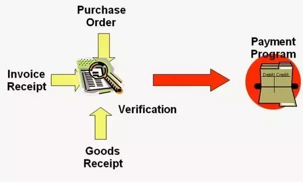 How Is The Way Invoice Matching Process Quora - Invoice 3
