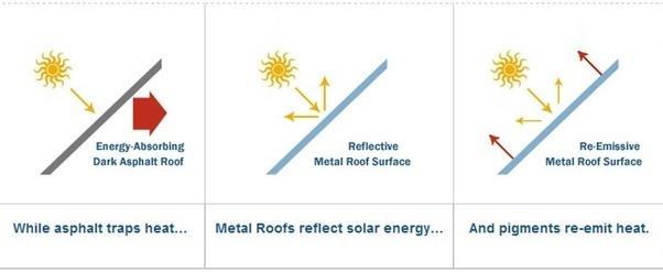 Is Metal Roofing Energy Efficient Quora