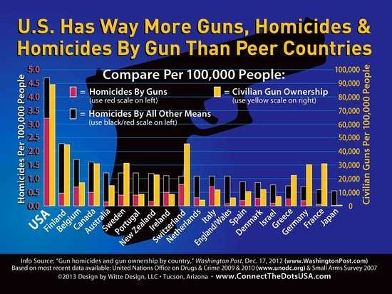 Despite lower crime rates, support for gun rights increases