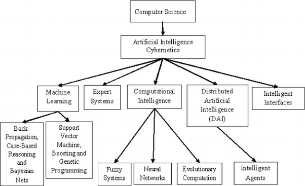 What s a    block       diagram    of artificial intelligence   Quora