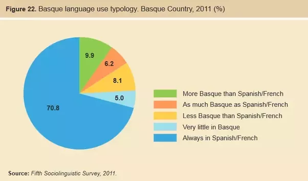 Do People In Basque County Spain Use Spanish Or Basque At Home - How many people speak each language
