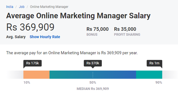 What is the salary of a fresher in a digital marketing career? - Quora