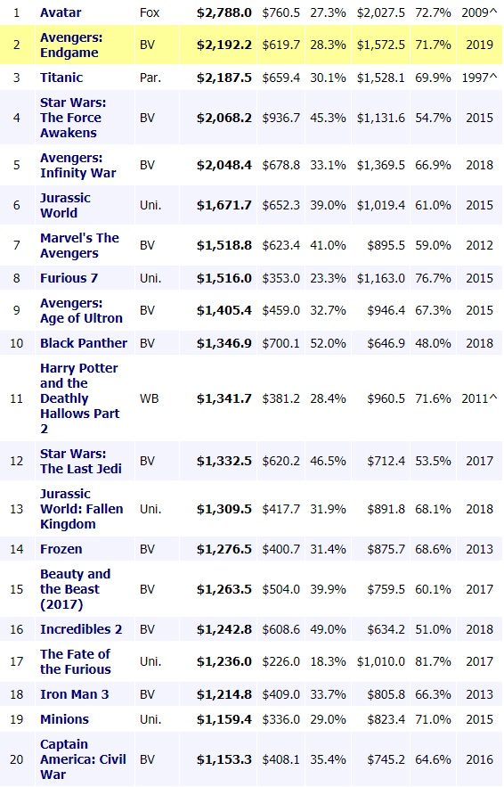How many top grossing movies d...