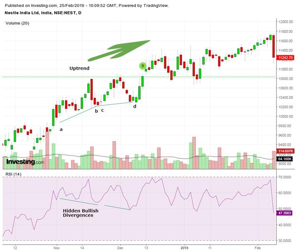 Options swing trading picks