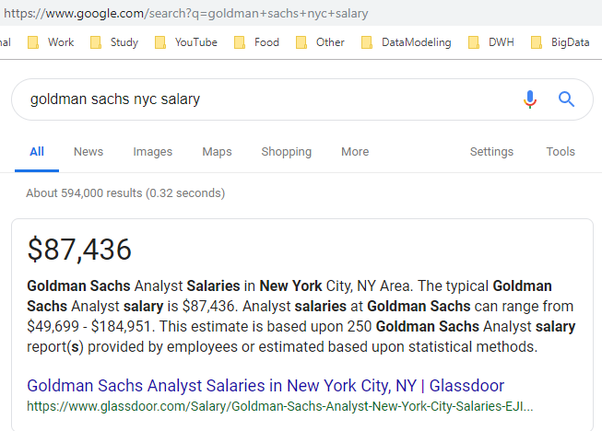 How well does Goldman Sachs pay relative to the cost of