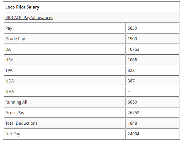 What is the average salary of an Indian Railway driver? - Quora