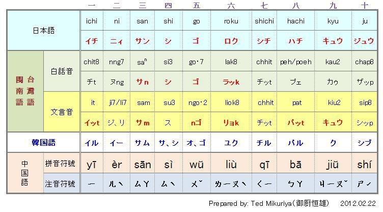 名前 中国 読み方 語