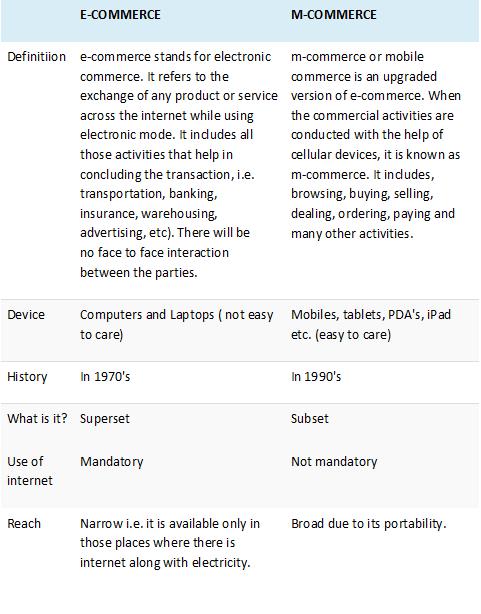 electronic ecommerce