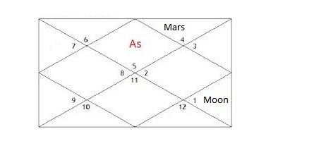 What happens when Mars in Cancer (12th house) and Moon in Aries (9th