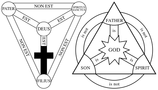 What Is A Medieval Chistian Picture With A Lot Of Christian Symbols