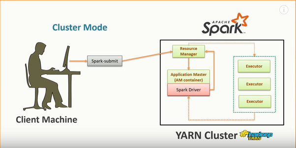 What does the master node and driver program mean in Spark? Are they