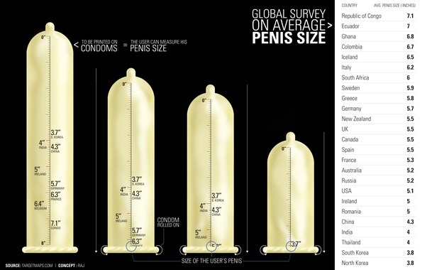 Size penis average mans of black