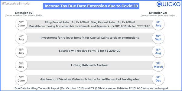 Is the last date of income tax return filling for the financial year 2019-2020  extended? - Quora