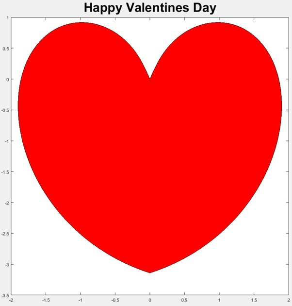 How to draw love or heart using MATLAB - Quora