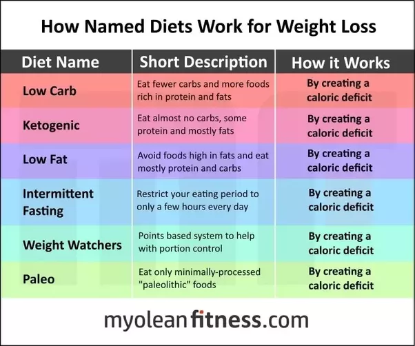how much weight to lose on whole30