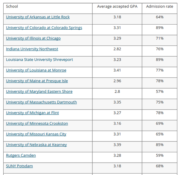 Resource: The Best Colleges with Low GPA Requirements.