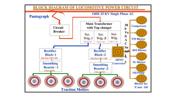 How Does The Train Convert Dc Current To Three Phase Ac Current Quora