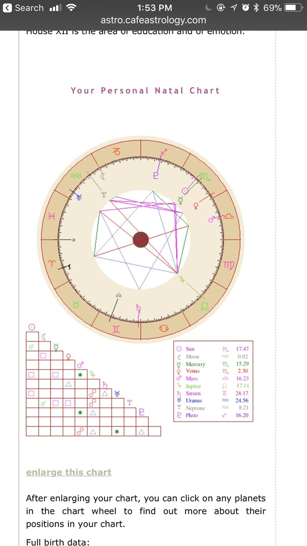 Can I Get Help Reading My Birth Chart In Regard To Love And Family