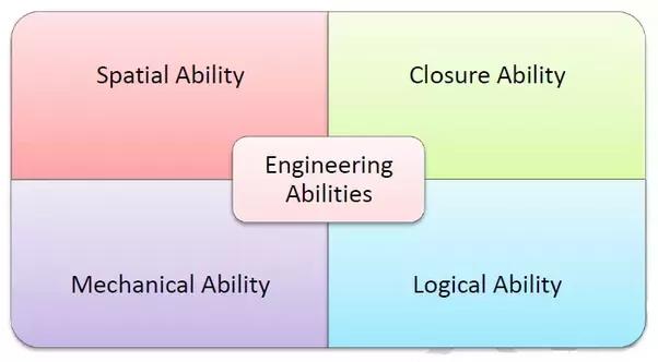 Ideal Career Test:  Career Aptitude Test
