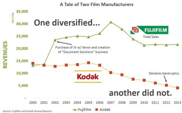 "why kodak failed 2010-11-11  polavision – polaroid's disruptive innovation  ""i tried using the product but it was obviously a turkey compared to anything i was using that kodak  why."