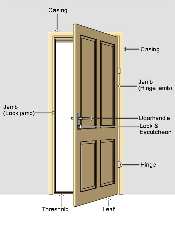 How To Build Inset Cabinet Doors Fit