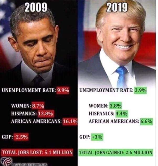 Donald Trump Chances